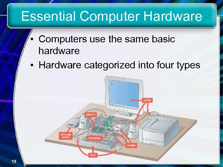 Essential Computer Hardware • Computers use the same basic hardware • Hardware categorized into