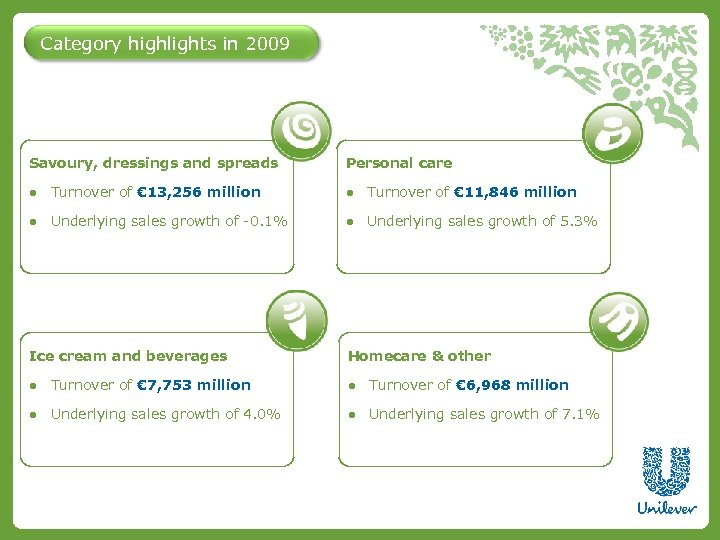 Category highlights in 2009 Savoury, dressings and spreads Personal care ● Turnover of €