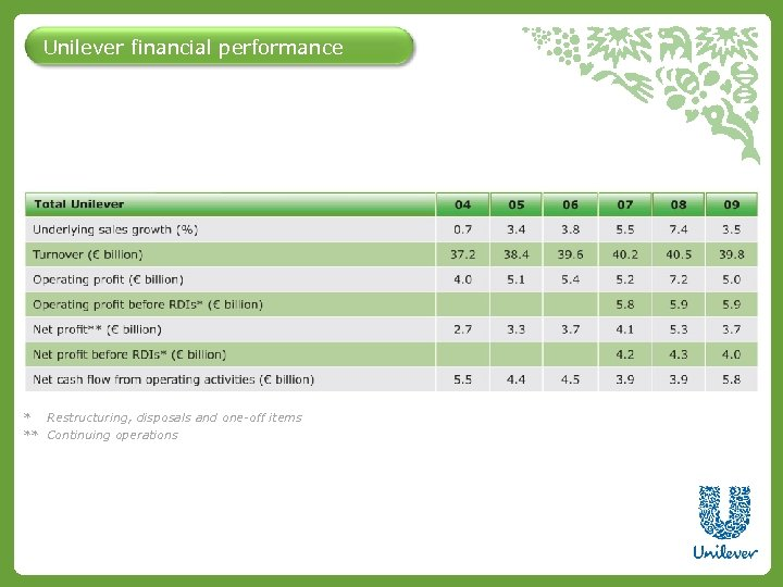 Unilever financial performance * Restructuring, disposals and one-off items ** Continuing operations