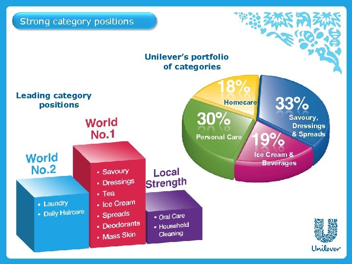 Strong category positions Unilever's portfolio of categories Leading category positions Homecare Personal Care Savoury,