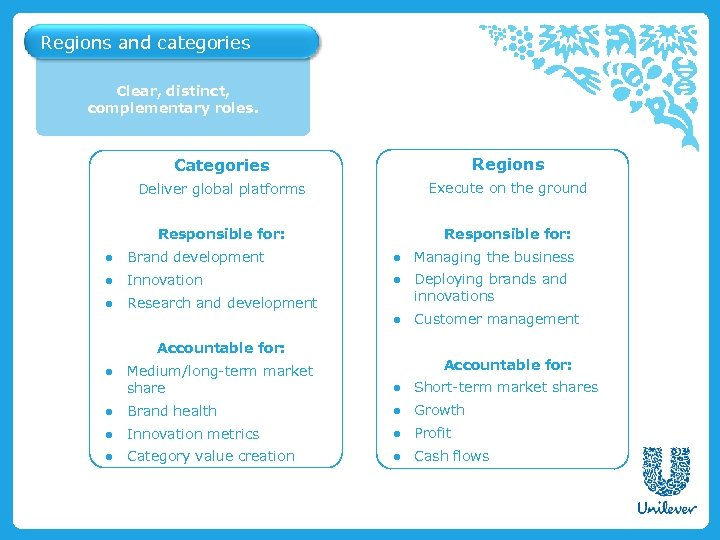 Regions and categories Clear, distinct, complementary roles. Categories Regions Deliver global platforms Execute on