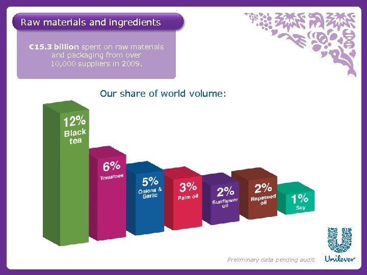 Raw materials and ingredients € 15. 3 billion spent on raw materials and packaging