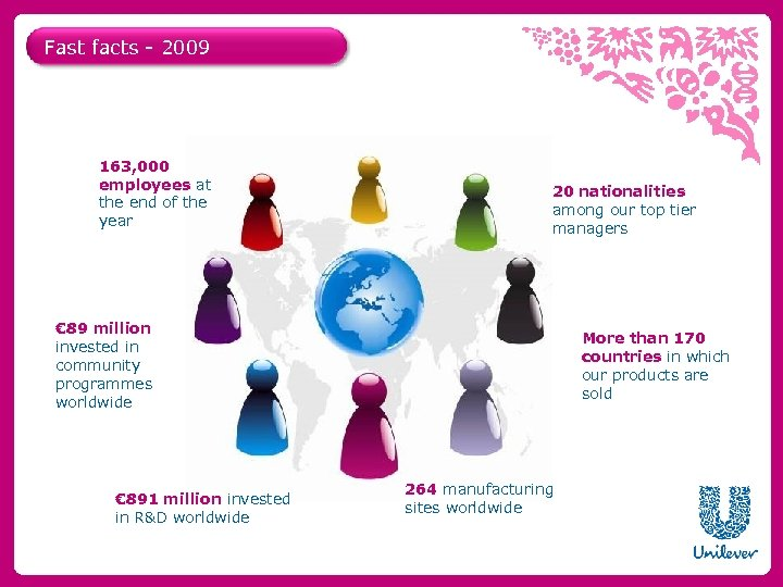 Fast facts - 2009 163, 000 employees at the end of the year 20