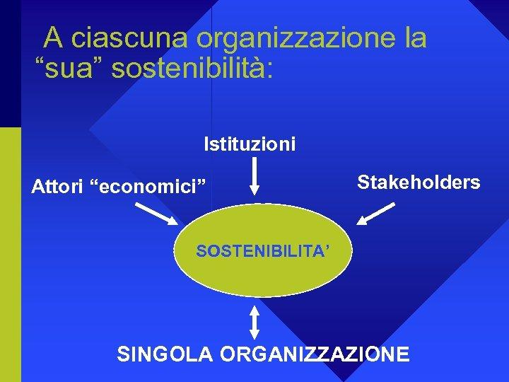 """A ciascuna organizzazione la """"sua"""" sostenibilità: Istituzioni Attori """"economici"""" Stakeholders SOSTENIBILITA' SINGOLA ORGANIZZAZIONE"""