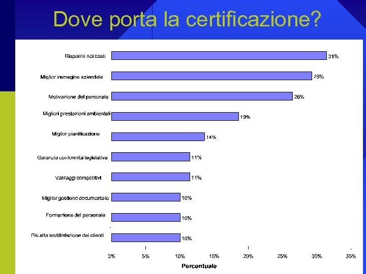 Dove porta la certificazione?