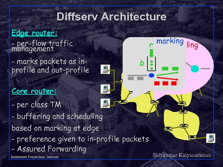 Diffserv Architecture Edge router: - per-flow traffic management r - marks packets as inprofile