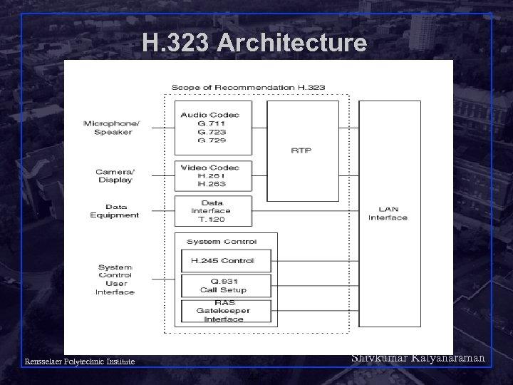 H. 323 Architecture Shivkumar Kalyanaraman Rensselaer Polytechnic Institute 44