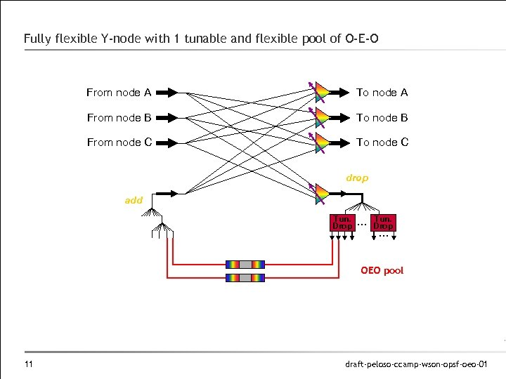 Fully flexible Y-node with 1 tunable and flexible pool of O-E-O From node A