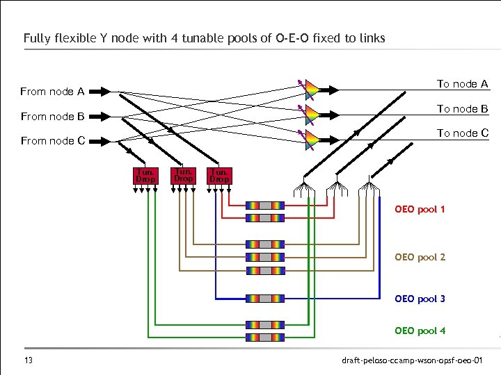 Fully flexible Y node with 4 tunable pools of O-E-O fixed to links To