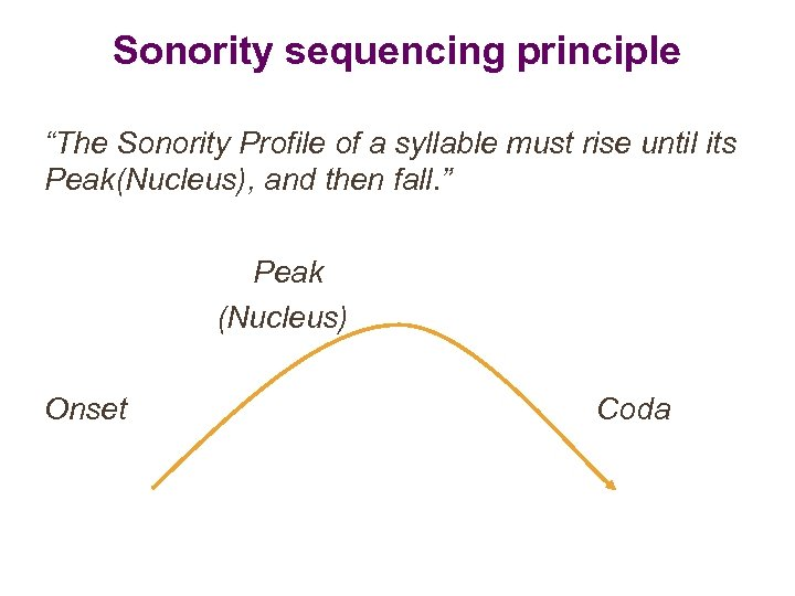 """Sonority sequencing principle """"The Sonority Profile of a syllable must rise until its Peak(Nucleus),"""