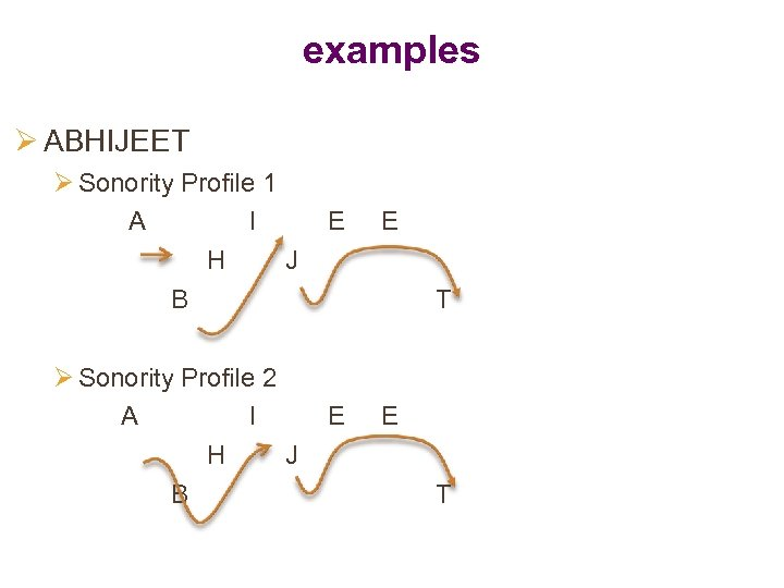 examples Ø ABHIJEET Ø Sonority Profile 1 A I H J B Ø Sonority