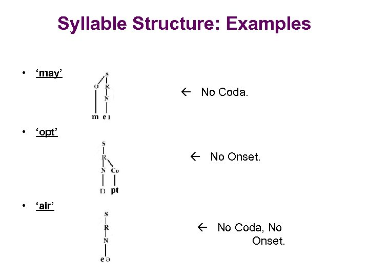 Syllable Structure: Examples • 'may' No Coda. • 'opt' No Onset. • 'air' No