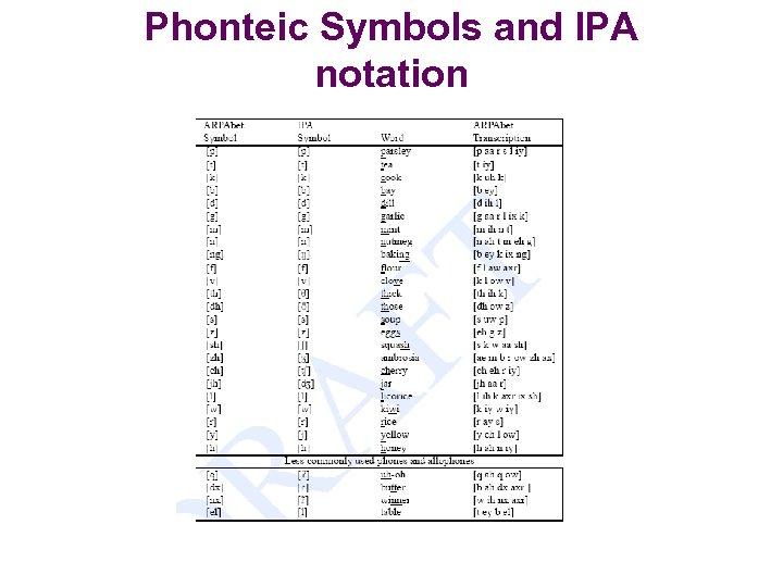 Phonteic Symbols and IPA notation