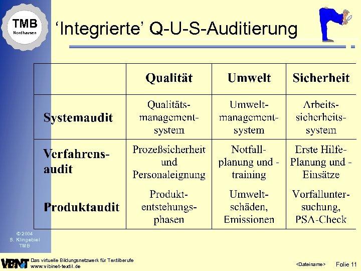 TMB Nordhausen 'Integrierte' Q-U-S-Auditierung © 2004 S. Klingebiel TMB Das virtuelle Bildungsnetzwerk für Textilberufe