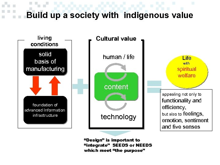 Build up a society with indigenous value living conditions solid basis of manufacturing Cultural