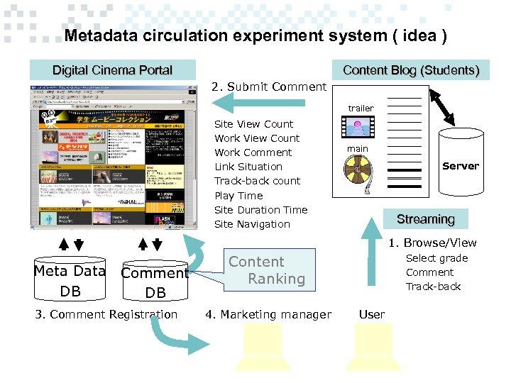 Metadata circulation experiment system ( idea ) Digital Cinema Portal Content Blog (Students) 2.