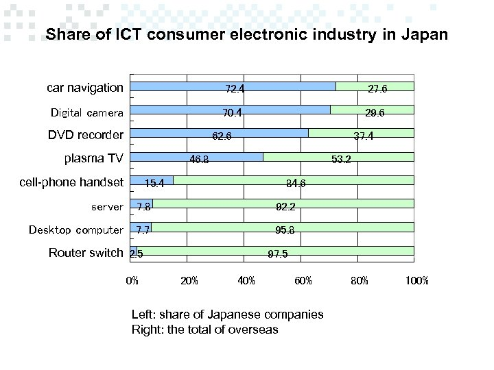 Share of ICT consumer electronic industry in Japan car navigation 72. 4 27. 6