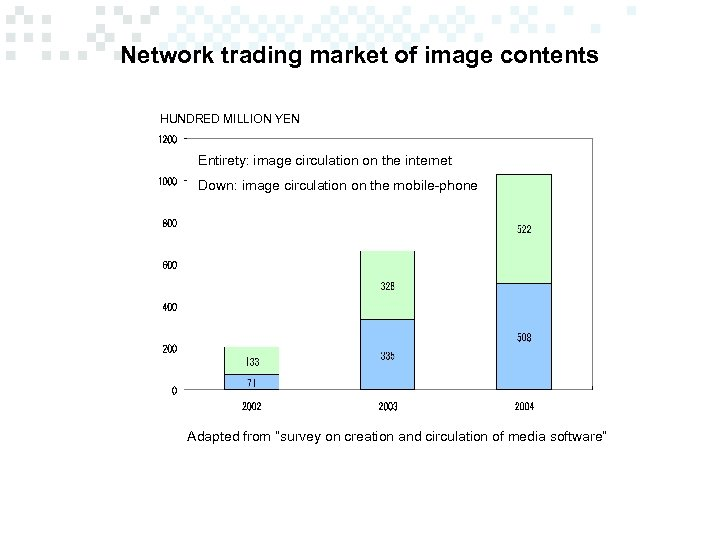 Network trading market of image contents HUNDRED MILLION YEN Entirety: image circulation on the