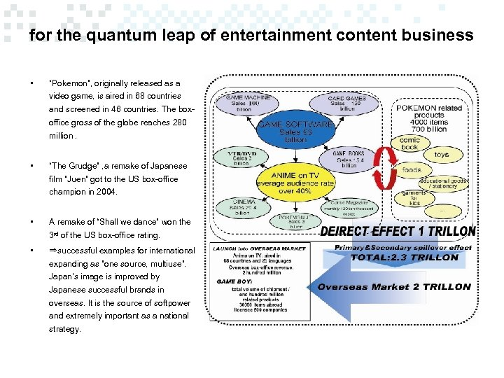 """for the quantum leap of entertainment content business • """"Pokemon"""", originally released as a"""