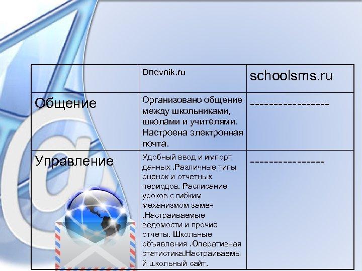 Dnevnik. ru schoolsms. ru Общение Организовано общение между школьниками, школами и учителями. Настроена электронная