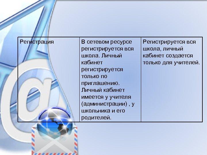 Регистрация В сетевом ресурсе регистрируется вся школа. Личный кабинет регистрируется только по приглашению. Личный