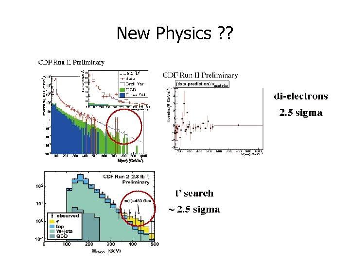 New Physics ? ?
