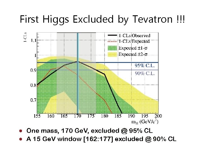 First Higgs Excluded by Tevatron !!!