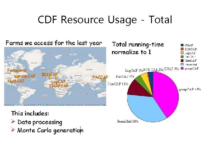 CDF Resource Usage - Total