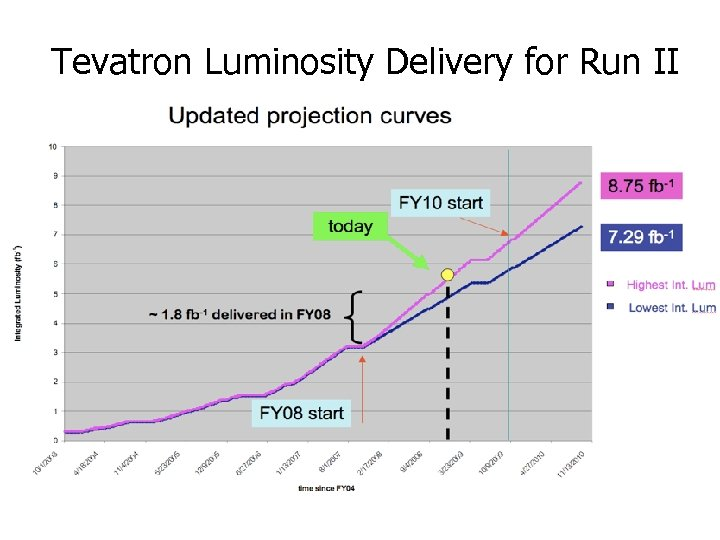 Tevatron Luminosity Delivery for Run II extrapolated from FY 09 8. 6 fb-1 FY