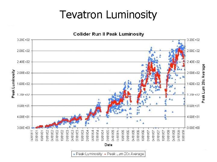 Tevatron Luminosity Modest Acc. Gains Significant improvements To Date 3. 2 fb-1 FY 08
