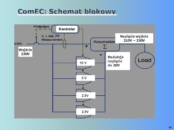 Com. EC: Schemat blokowy Kontroler Napięcie wyjścia 210 V – 230 V Wejście 230