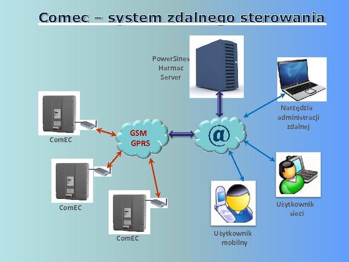 Comec – system zdalnego sterowania Power. Sines Harmac Server Com. EC Narzędzia administracji zdalnej