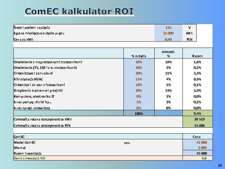 Com. EC kalkulator ROI Średni poziom napięcia 235 Łączne miesięczne zużycie prądu 35 000