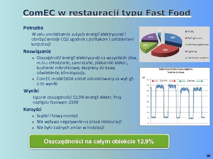 Com. EC w restauracji typu Fast Food Potrzeba W celu zmniejszenia zużycia energii elektrycznej