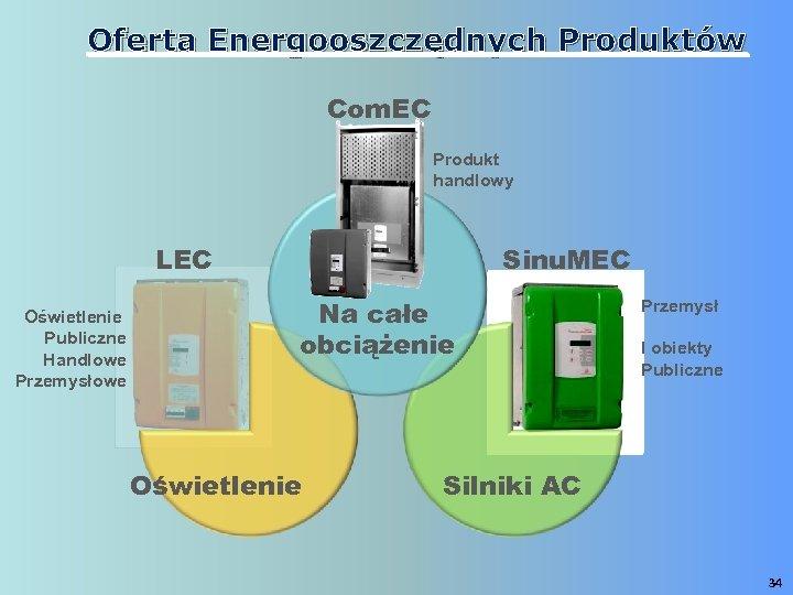 Oferta Energooszczędnych Produktów Com. EC Produkt handlowy LEC Oświetlenie Publiczne Handlowe Przemysłowe Sinu. MEC