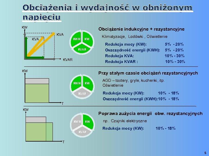 Obciążenia i wydajność w obniżonym napięciu KW Obciążenie indukcyjne + rezystancyjne KVA KWH KVA