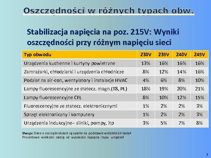 Oszczędności w różnych typach obw. Stabilizacja napięcia na poz. 215 V: Wyniki oszczędności przy