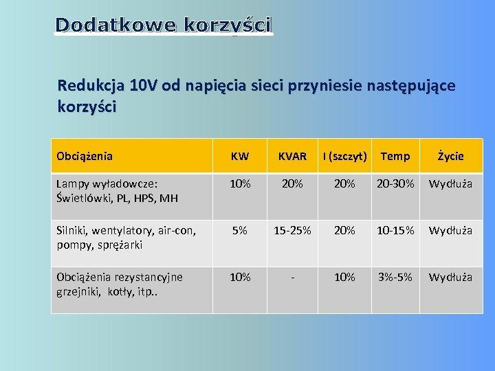 Dodatkowe korzyści Redukcja 10 V od napięcia sieci przyniesie następujące korzyści Obciążenia KW KVAR