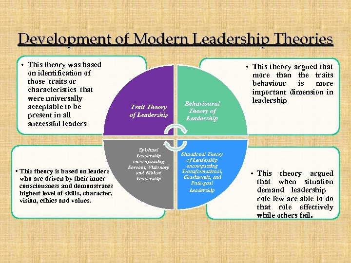 Development of Modern Leadership Theories • This theory was based on identification of those