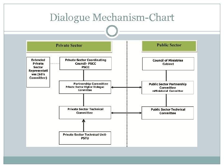Dialogue Mechanism-Chart