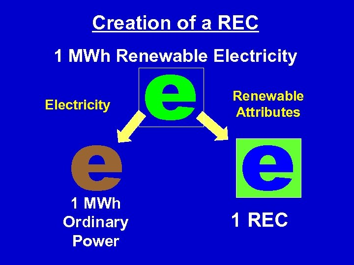 Creation of a REC e 1 MWh Renewable Electricity e 1 MWh Ordinary Power