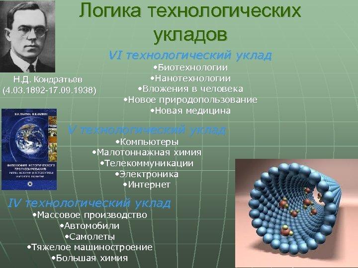 Логика технологических укладов VI технологический уклад Н. Д. Кондратьев (4. 03. 1892 -17. 09.