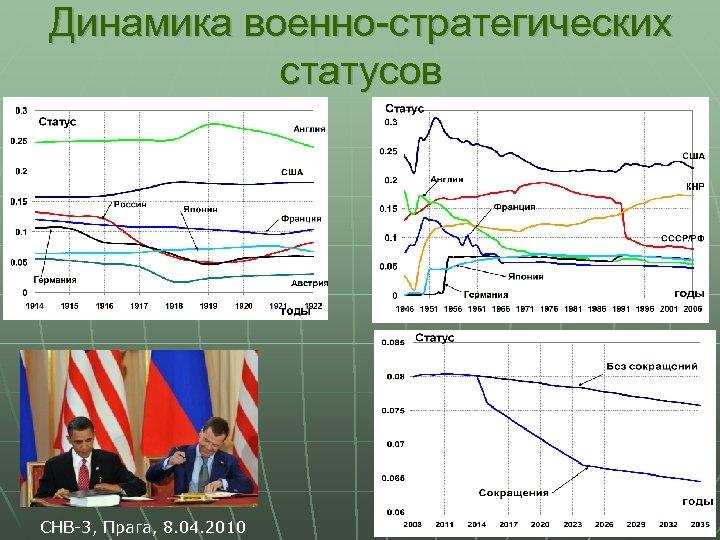 Динамика военно-стратегических статусов СНВ-3, Прага, 8. 04. 2010