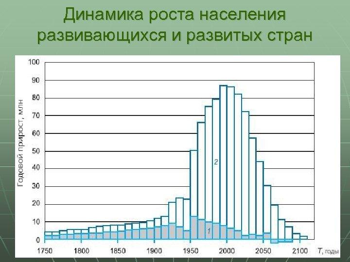 Динамика роста населения развивающихся и развитых стран