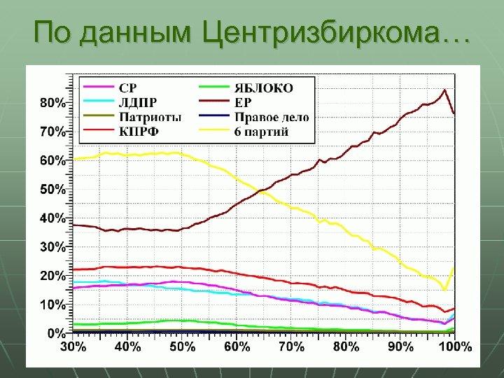 По данным Центризбиркома…