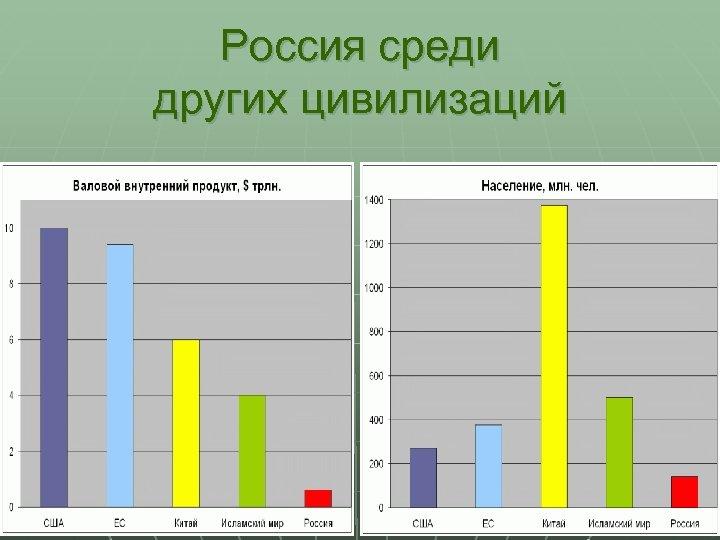 Россия среди других цивилизаций 7