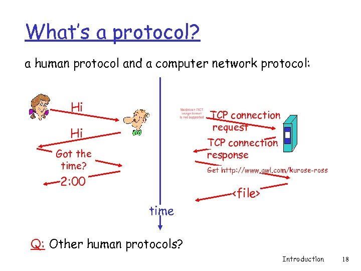 What's a protocol? a human protocol and a computer network protocol: Hi TCP connection