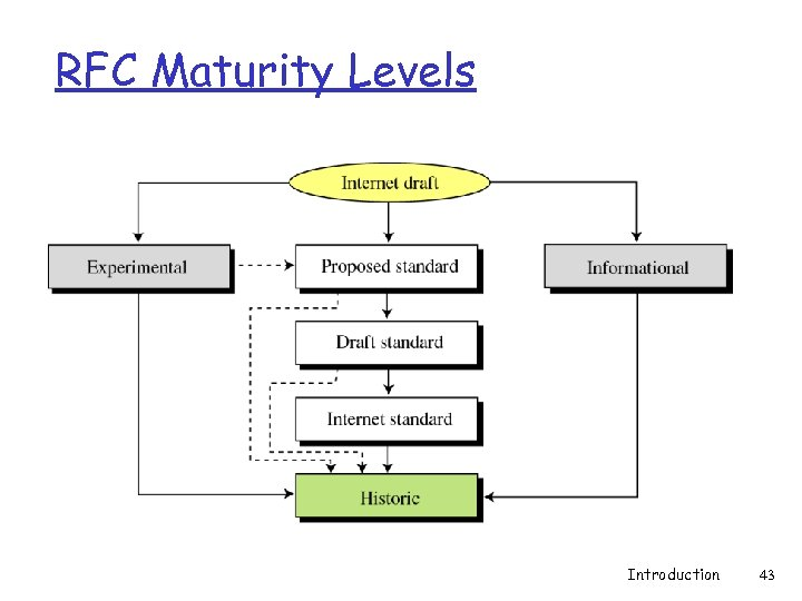 RFC Maturity Levels Introduction 43
