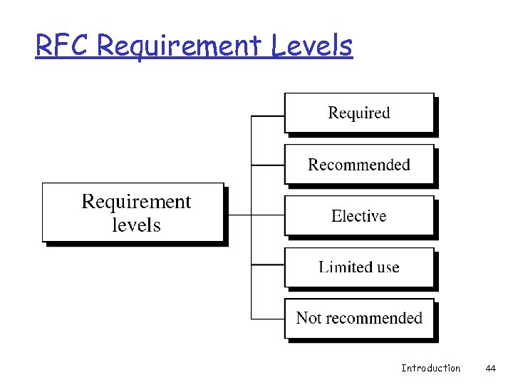 RFC Requirement Levels Introduction 44