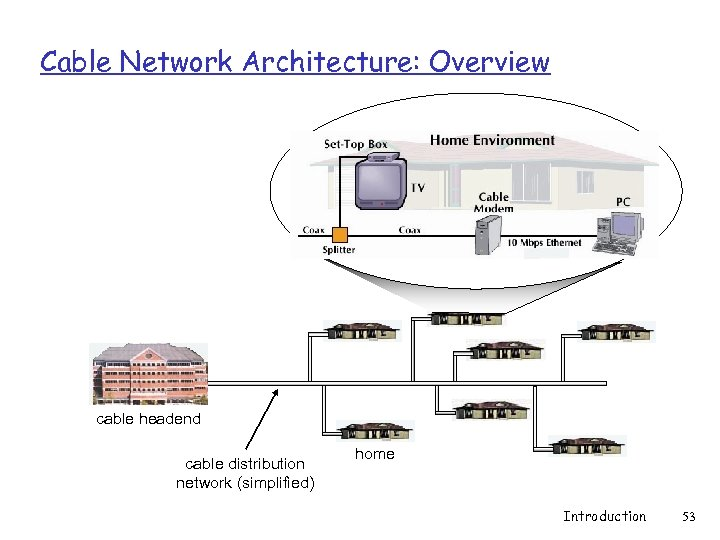 Cable Network Architecture: Overview cable headend cable distribution network (simplified) home Introduction 53